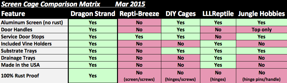 Screen Cage Comparison Chart